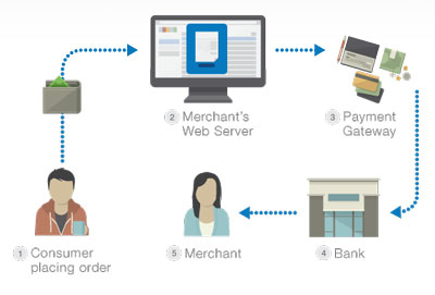 Payment Gateway Provider